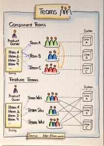 Flipchart Component vs. Feature Teams