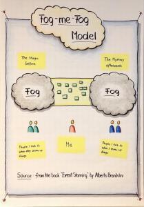 Flipchart Fog-Me-Fog Model