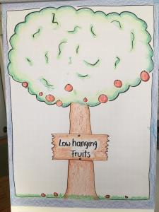 Low Hanging Fruits